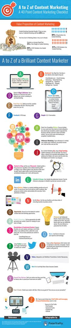 A to Z of Content Marketing: A 40 Point Checklist [Infographic] | Social Media Today