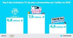 Top 3 des émissions #TV les plus commentées sur #Twitter en 2015 #LeTube #SocialTV