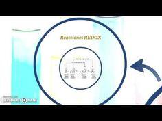 Vídeo realizado y enriquecido en educanon , donde explica el proceso de la electrólisis y los elementos necesarios para que se produzca. Nivel de 3º de ESO por Silvia Fernández