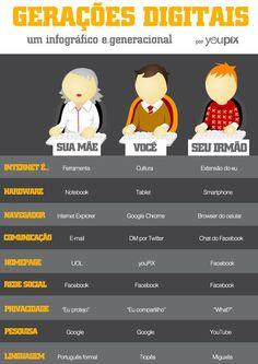 Gerações Digitais #infografico