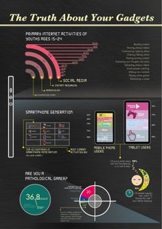 The truth about  your gadgets (click on for more)