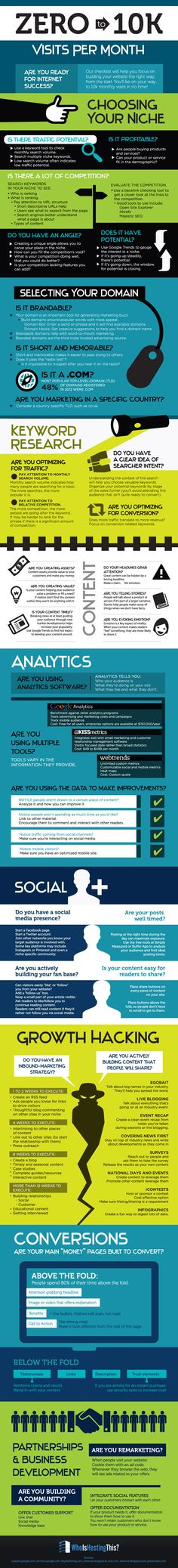 Zero To 10k Visits Per Month #WebTraffic #PageViews #Internet | #infographics repinned by @Piktochart