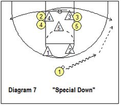 basketball play Special Down