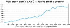 profil trasy Blatnica, ObÚ - Kráľova studňa, prameň Line Chart, Diagram