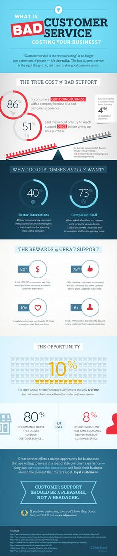 What is Bad Customer Service costing your business #infografia #infographic #marketing