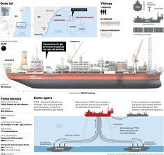 Petrobras' oil rig explodes