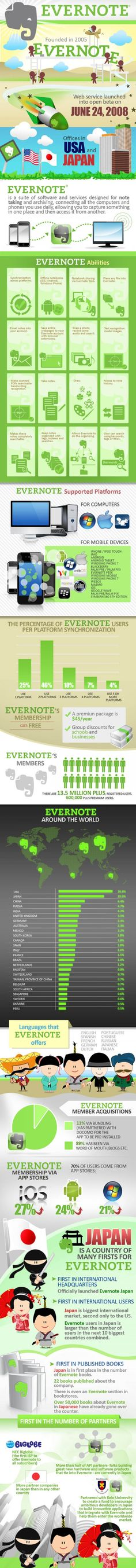 Evernote - a world without Evernote is terrifying....or just a bit more challenging to keep things organized for those of us who are incessant note, list and/or journal creators.