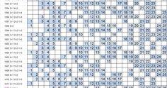Para o concurso da lotofácil 1415 extraí os seguintes grupos de dezenas: ¹(1, 12, 15, 19, 22, 24) ; ²(6, 8, 18, 25) ; ³(11, 14, 20, 23) ;...