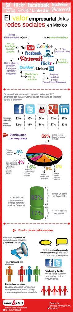 El valor empresarial de las Redes Sociales en México Social Media Channels, Social Networks, Social Media Marketing, Digital Marketing, Most Popular Social Media, Bait And Switch, Web Analytics, Ap Spanish, La Red