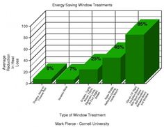 Did you know that energy-efficient window coverings translate into year-round savings on heating and cooling costs? Learn how you can save on our website: Solar Shades, Heating And Cooling, Energy Efficiency, Window Coverings, Shutters, Save Energy, Home Improvement, Website, Learning