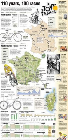 A look at the Tour De France. Imagine todays racers trying to do it on ancient technology.