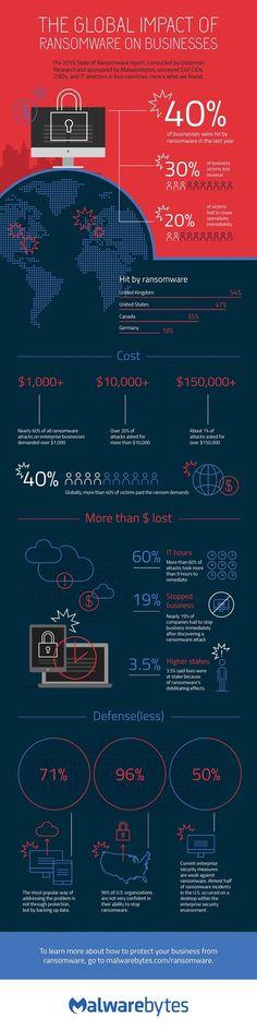 Vier von zehn Unternehmen weltweit von Ransomware betroffen