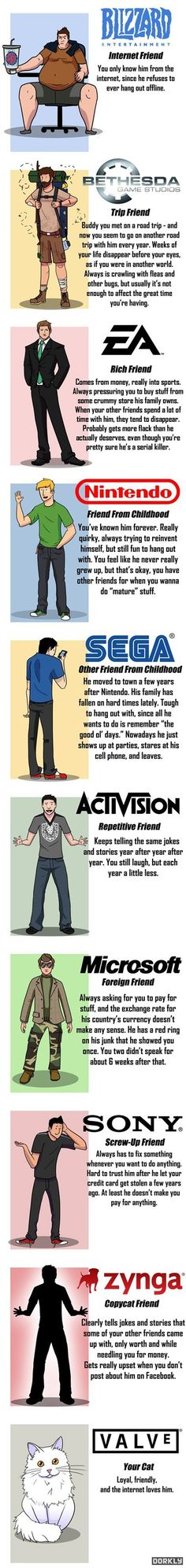 What Would Video Game Companies be Like as People?