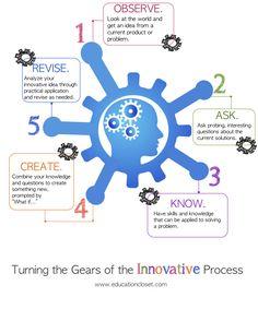No hay una formula para la innovación pero si un proceso natural que podemos observar. Un framework que incorpora elementos claves creatvidad, pensamiento crítico, colaboración, análisis y pensamiento innovador.