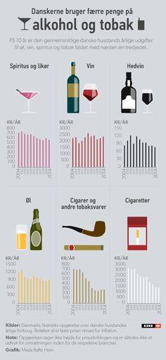 Sprit og tobak fylder mindre i indkøbskurven | Nyheder | DR