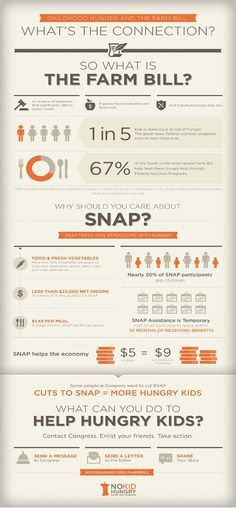 Farm Bill--Share our Strength  Infographic