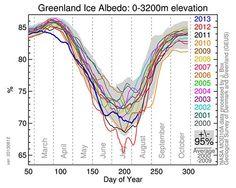 Greenland ice albedo