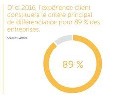 La vision client 360° pour bâtir une expérience client mémorable Experience, Point, Communication, Infographic, Ui Patterns, Chart, Marketing, Graphic Design, Digital