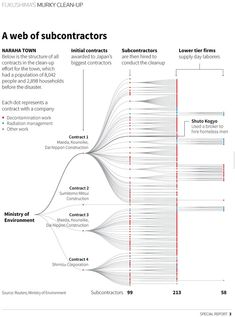 Image result for economist data visualization