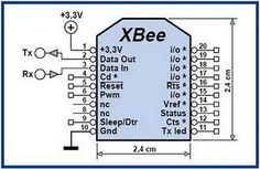 xbee pin layout ----  Looking for FUN new XBEE projects?!?!?!  Check out http://xbeehq.com/ !!!