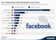FacebookInfographic - U.S. Authorities Like Facebook's User Data