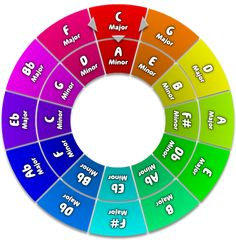 View topic - Clip color changes to key change. Key Change, Color Change, Circle Of Fifths, B Minor, Piece Of Music, Music Theory, House Music, Dance Music, Sacred Geometry