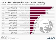 Infographic: Putin Likes To Keep Other World Leaders Waiting | Statista