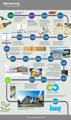 Armstrong timeline