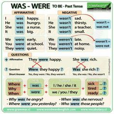 To Be - Simple Past Tense Grammar Lessons English Grammar Tenses, English Grammar Worksheets, English Verbs, Learn English Grammar, Learn English Words, Grammar And Vocabulary, Grammar Lessons, English Language Learning, English Writing