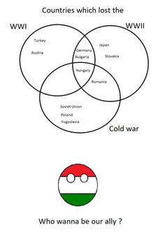 Hungarian history of the 20th century in nutshell