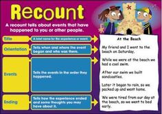 Image result for structure of a recount