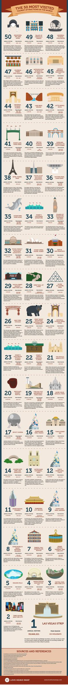 The World's 50 Most Visited Tourist Attractions in the World. I've been lucky enough to have been to 20 of these places (Disney is on here a lot...)!: