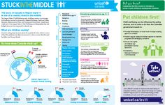 Unicef Report on the State of Children's Well-Being: Canadian Infographic