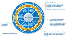 SAP Customer Engagement #Senatesys #SAPModules #Senate_systems_pvt_ltd #SSPL #Software_Solutions #SAP_Solutions #ERP_Solutions #IT_Implementations_And_Services #Development #SAP #JAVA #WebDesign #Software_Outsourcing #VOIP #CSS3 #ERP_Services