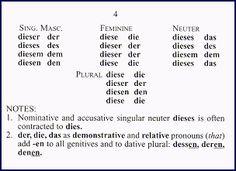 some irregular verb conjugations | Spanish 2 | Pinterest | Grammar ...