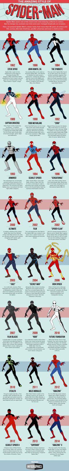 Infográfico sobre casi todo los trajes de Spider-Man, en una fabulosa visualización