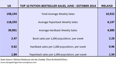 How many bestselling books are sold every week in the UK and Ireland?