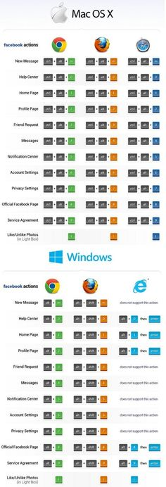 All the Facebook Shortcuts You Will Ever Need!