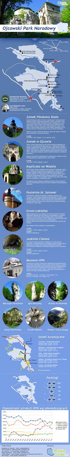 Ojcowski Park Narodowy - infografika - wycieczki, ciekawe miejsca i atrakcje turystyczne w Polsce
