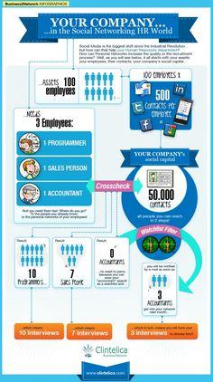 Cómo la empresa puede ayudarse de los perfiles de sus trabajadores #infografia #infographic #socialmedia