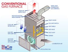 High Efficiency Gas Furnace diagram. | Home Inspection Education in on furnace control wiring, furnace blower starter, furnace parts diagram, gas furnace diagram, furnace fan relay, furnace blower motor, rheem furnace troubleshooting diagram, furnace blower frame, furnace blower relay, furnace blower parts, furnace blower cover, furnace fan blower assemblies, furnace limit circuit open, lennox pulse 21 parts diagram, furnace repair, furnace oil pump failure signs, furnace blower door, electric furnace diagram, tempstar furnace diagram, furnace schematic diagram,