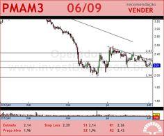 PARANAPANEMA - PMAM3 - 06/09/2012 #PMAM3 #analises #bovespa