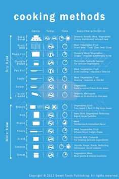 Cooking Methods Poster - Good info you probably already know, but nice to have in one spot.