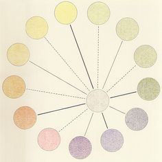 1939 Birren explains his colour-circle in accordance with the practicalities of art and artists. He differentiates between «warm» and «cold» colo...