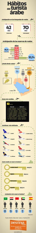Hábitos del turista árabe vía: www.destinia.com #infografia #infographic #tourism