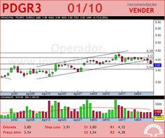 PDG REALT - PDGR3 - 01/10/2012 #PDGR3 #analises #bovespa