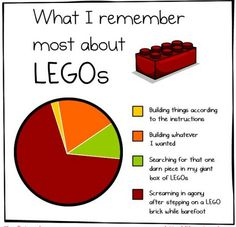 What I remember most about Legos. So true.