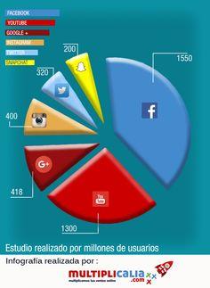 Redes Sociales más usadas en 2016 - Multiplicalia.com