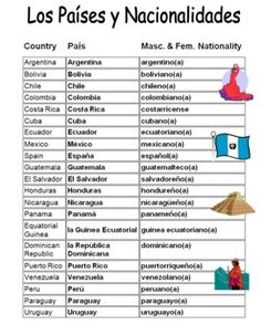 Spanish Speaking Countries & Nationalities Reference