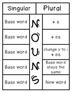 Love 2 Teach: Singular and Plural Nouns Foldable {FREEBIE} - Glue on the back under the words Singular, Plural and Nouns. Cut flaps for all other words. Plural Words, Singular And Plural Nouns, Nouns And Verbs, Plural Rules, Grammar And Punctuation, Teaching Grammar, Spelling And Grammar, Spelling Rules, Grammar Help